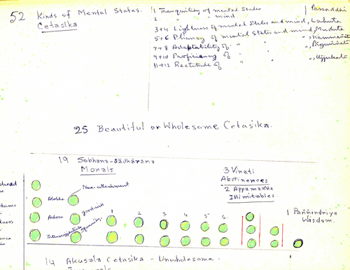 Detail of Munindra's Abhidhamma notes made for Kamala Masters.