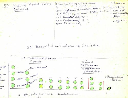 Detail of Munindra's Abhidhamma notes made for Kamala Masters.